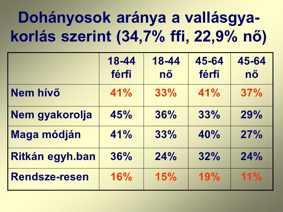 Dohányosok aránya a vallásgya-korlás szerint (34,7% ffi, 22,9% nő)