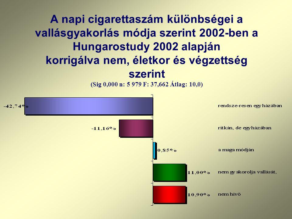 A napi cigarettaszám különbségei a vallásgyakorlás módja szerint 2002-ben a Hungarostudy 2002 alapján korrigálva nem, életkor és végzettség szerint (Sig 0,000 n: 5 979 F: 37,662 Átlag: 10,0)