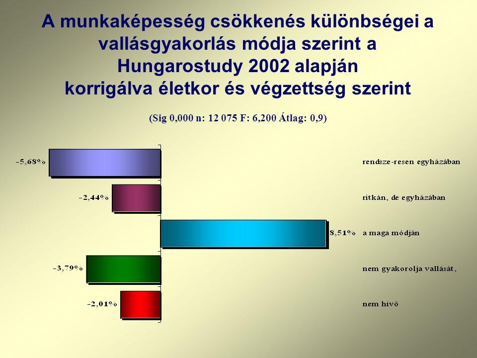 A munkaképesség csökkenés különbségei a vallásgyakorlás módja szerint a Hungarostudy 2002 alapján korrigálva életkor és végzettség szerint (Sig 0,000 n: 12 075 F: 6,200 Átlag: 0,9)