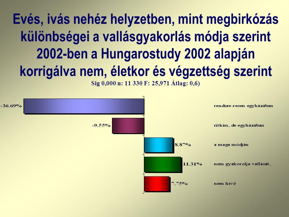 Evés, ivás nehéz helyzetben, mint megbirkózás különbségei a vallásgyakorlás módja szerint 2002-ben a Hungarostudy 2002 alapján korrigálva nem, életkor és végzettség szerint Sig 0,000 n: 11 330 F: 25,971 Átlag: 0,6)