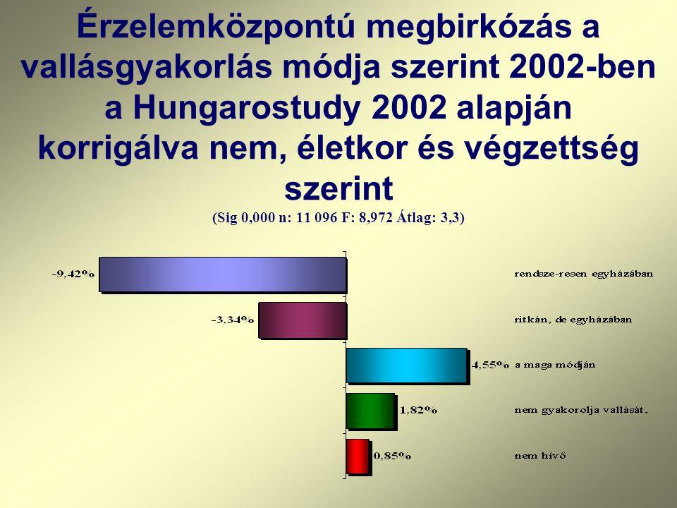 Érzelemközpontú megbirkózás a vallásgyakorlás módja szerint 2002-ben a Hungarostudy 2002 alapján korrigálva nem, életkor és végzettség szerint (Sig 0,000 n: 11 096 F: 8,972 Átlag: 3,3)