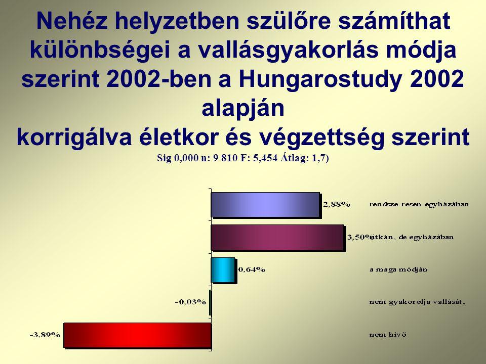 Nehéz helyzetben szülőre számíthat különbségei a vallásgyakorlás módja szerint 2002-ben a Hungarostudy 2002 alapján korrigálva életkor és végzettség szerint Sig 0,000 n: 9 810 F: 5,454 Átlag: 1,7)