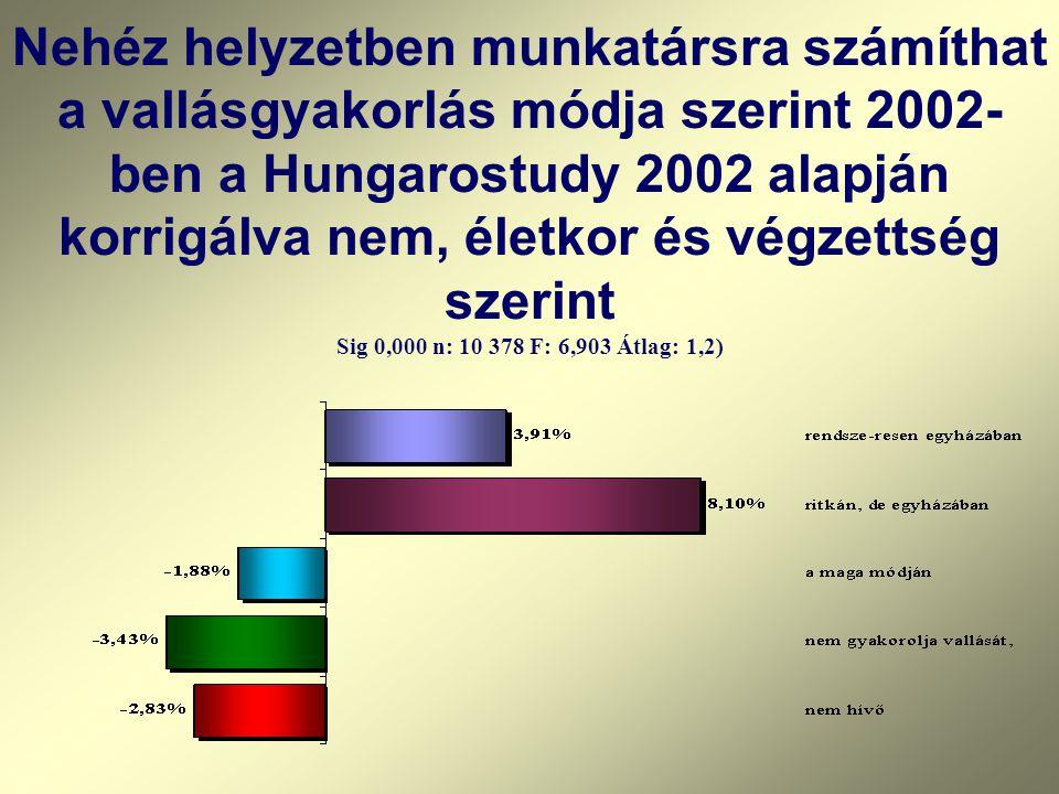 Nehéz helyzetben munkatársra számíthat a vallásgyakorlás módja szerint 2002-ben a Hungarostudy 2002 alapján korrigálva nem, életkor és végzettség szerint Sig 0,000 n: 10 378 F: 6,903 Átlag: 1,2)
