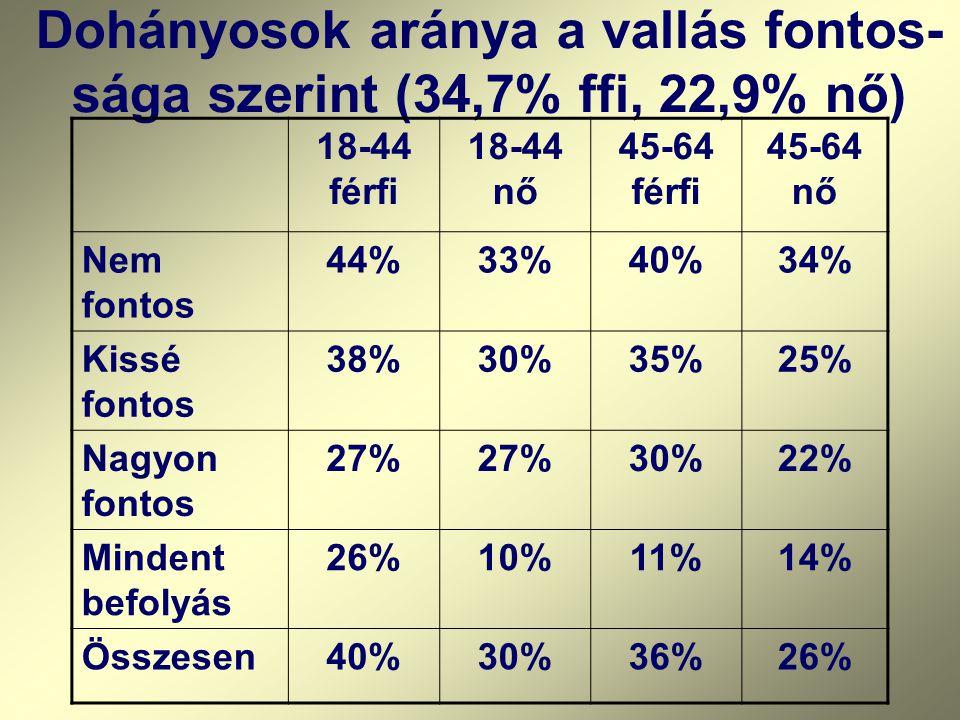 Dohányosok aránya a vallás fontos-sága szerint (34,7% ffi, 22,9% nő)