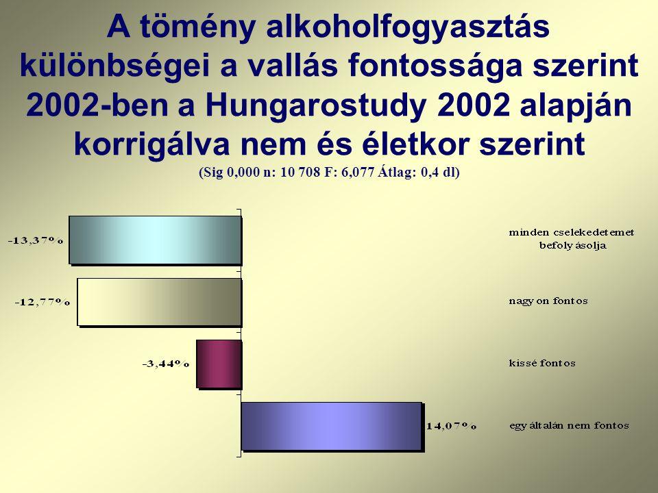 A tömény alkoholfogyasztás különbségei a vallás fontossága szerint 2002-ben a Hungarostudy 2002 alapján korrigálva nem és életkor szerint (Sig 0,000 n: 10 708 F: 6,077 Átlag: 0,4 dl)