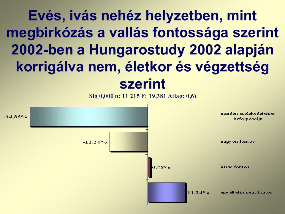 Evés, ivás nehéz helyzetben, mint megbirkózás a vallás fontossága szerint 2002-ben a Hungarostudy 2002 alapján korrigálva nem, életkor és végzettség szerint Sig 0,000 n: 11 215 F: 19,381 Átlag: 0,6)
