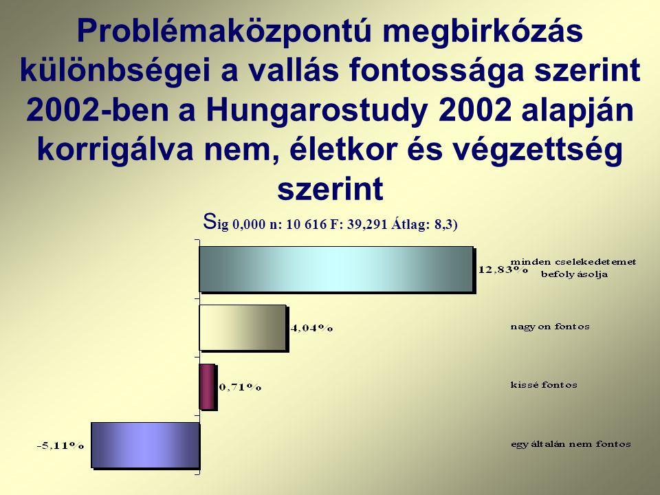 Problémaközpontú megbirkózás különbségei a vallás fontossága szerint 2002-ben a Hungarostudy 2002 alapján korrigálva nem, életkor és végzettség szerint Sig 0,000 n: 10 616 F: 39,291 Átlag: 8,3)