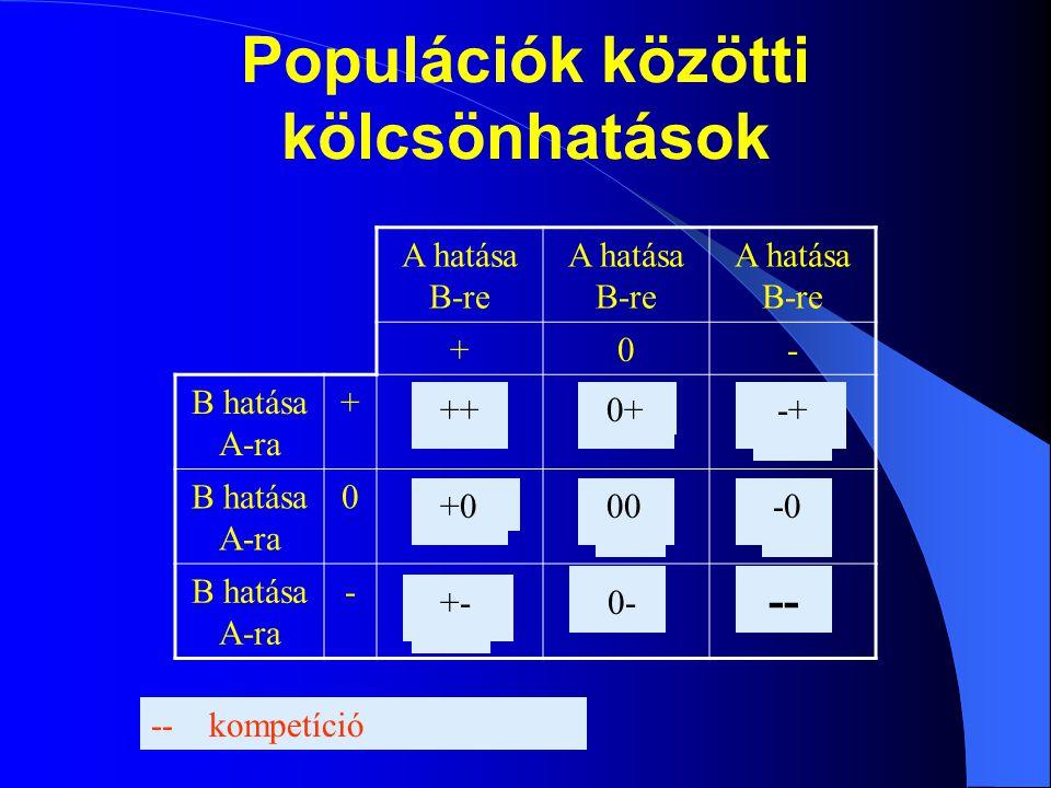 Populációk közötti kölcsönhatások