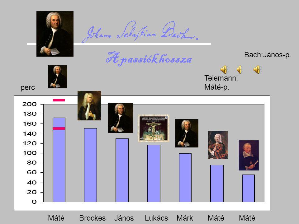 A passiók hossza Bach:János-p. Telemann: Máté-p. perc