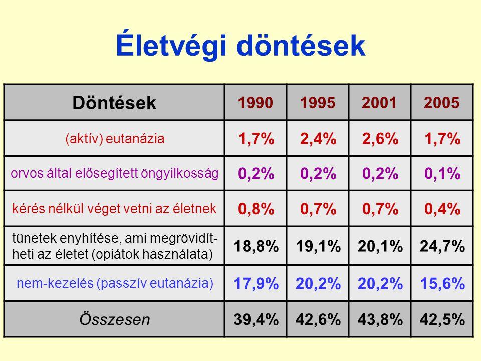 Életvégi döntések Döntések 1990 1995 2001 2005 1,7% 2,4% 2,6% 0,2%