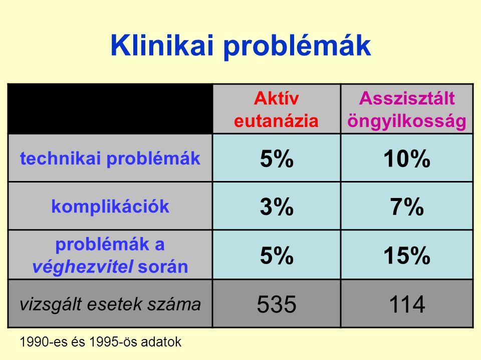 Asszisztált öngyilkosság problémák a véghezvitel során
