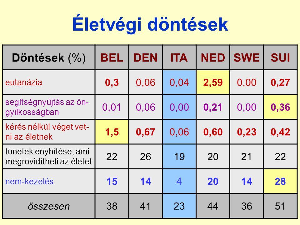 Életvégi döntések Döntések (%) BEL DEN ITA NED SWE SUI 0,3 0,06 0,04