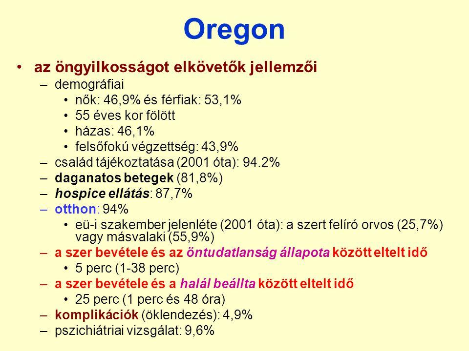 Oregon az öngyilkosságot elkövetők jellemzői demográfiai