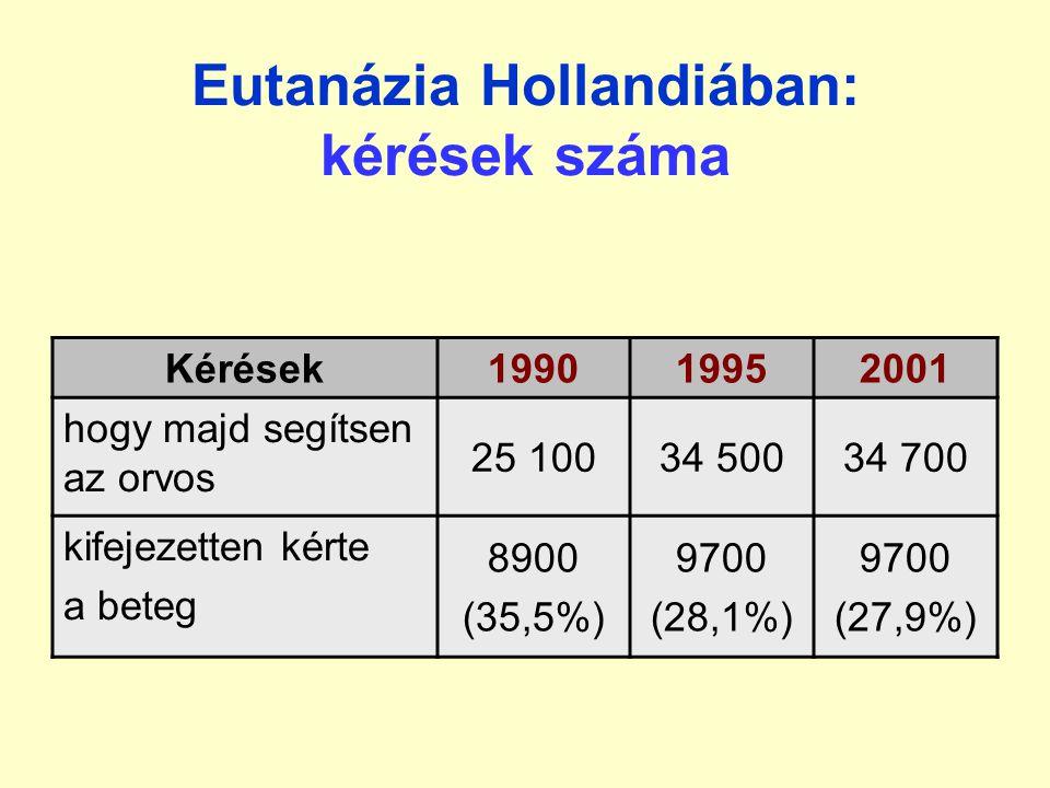 Eutanázia Hollandiában: kérések száma