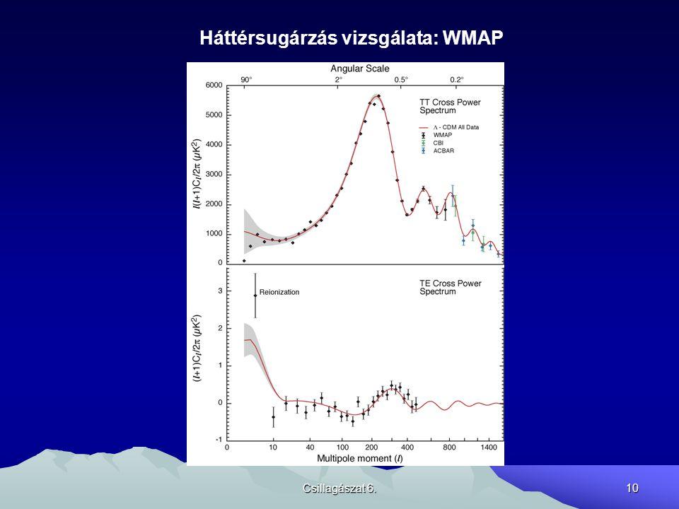 Háttérsugárzás vizsgálata: WMAP