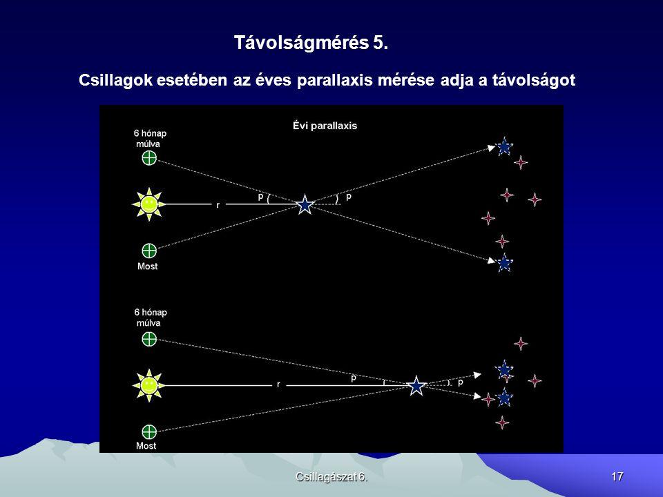Távolságmérés 5. Csillagok esetében az éves parallaxis mérése adja a távolságot Csillagászat 6.