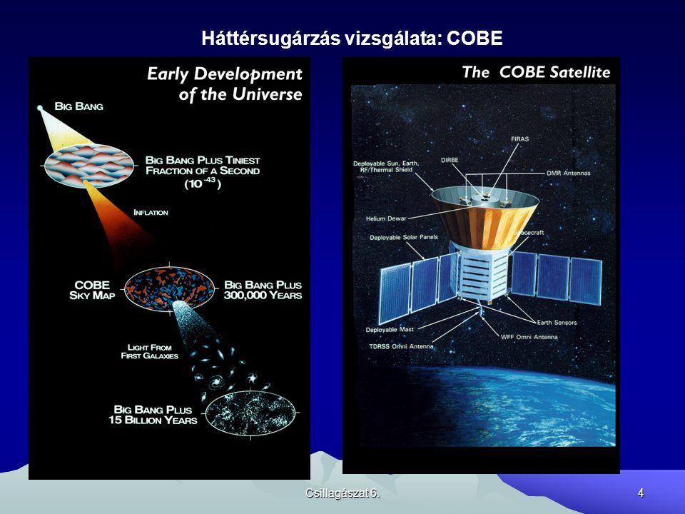 Háttérsugárzás vizsgálata: COBE