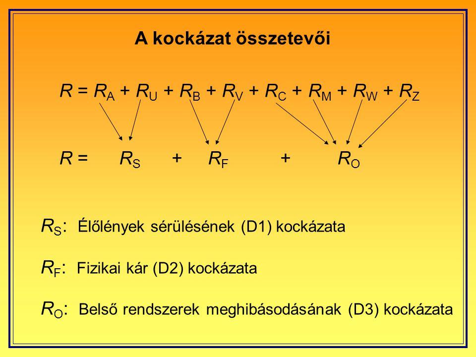A kockázat összetevői R = RA + RU + RB + RV + RC + RM + RW + RZ. R = RS + RF + RO.