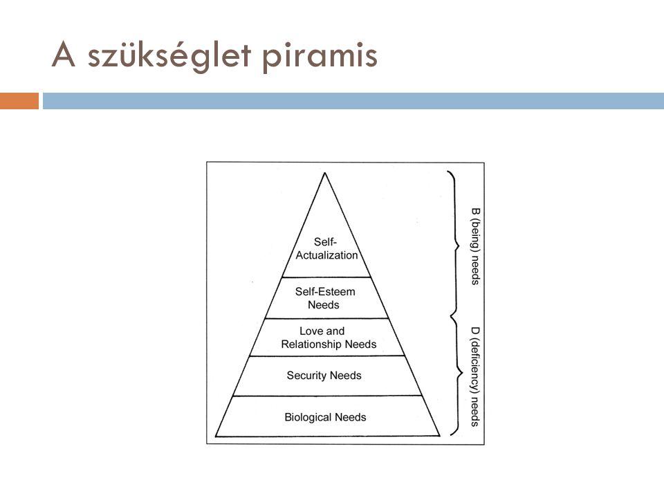 A szükséglet piramis