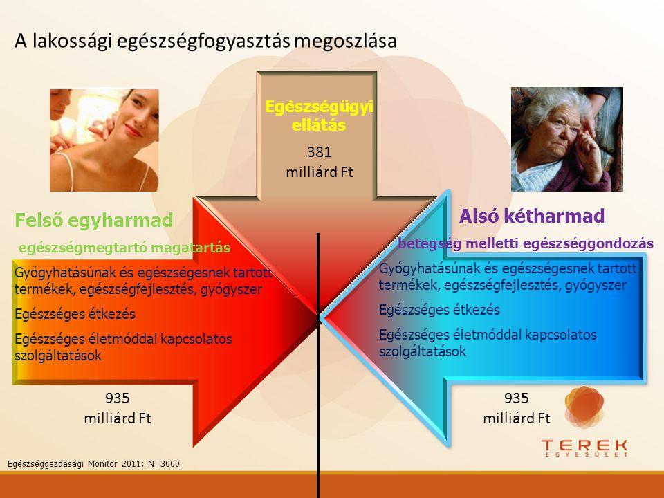 A lakossági egészségfogyasztás megoszlása
