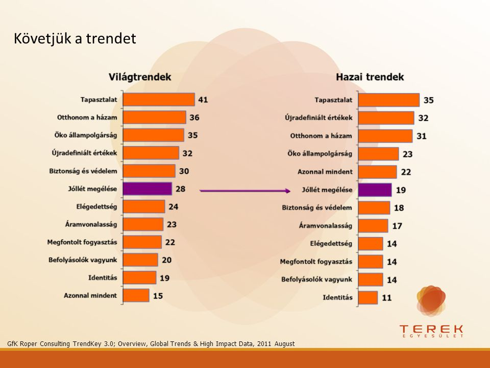 Követjük a trendet GfK Roper Consulting TrendKey 3.0; Overview, Global Trends & High Impact Data, 2011 August.