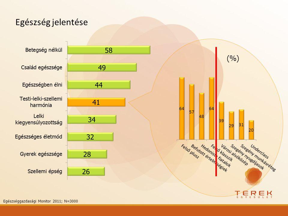 Egészség jelentése (%) Egészséggazdasági Monitor 2011; N=3000