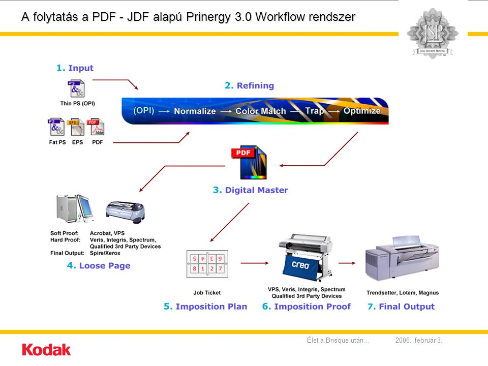 A folytatás a PDF - JDF alapú Prinergy 3.0 Workflow rendszer