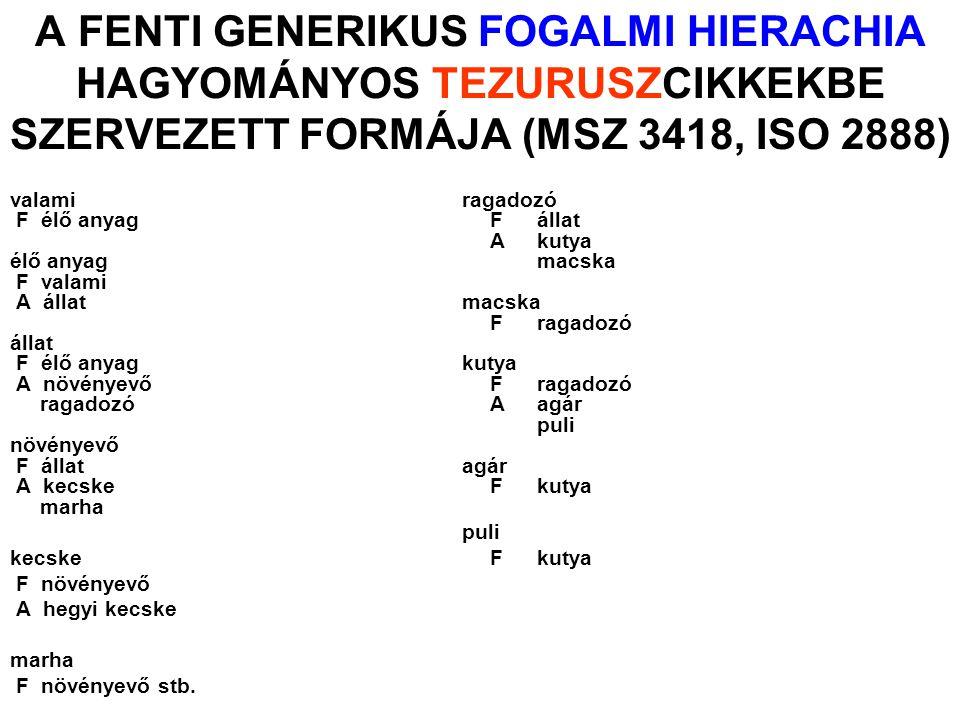 A FENTI GENERIKUS FOGALMI HIERACHIA HAGYOMÁNYOS TEZURUSZCIKKEKBE SZERVEZETT FORMÁJA (MSZ 3418, ISO 2888)