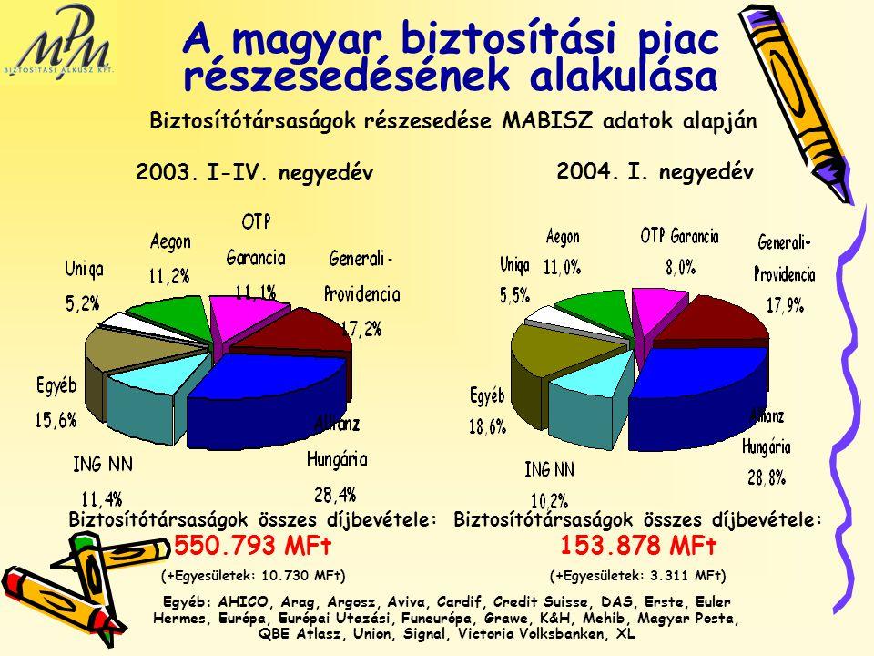 A magyar biztosítási piac részesedésének alakulása