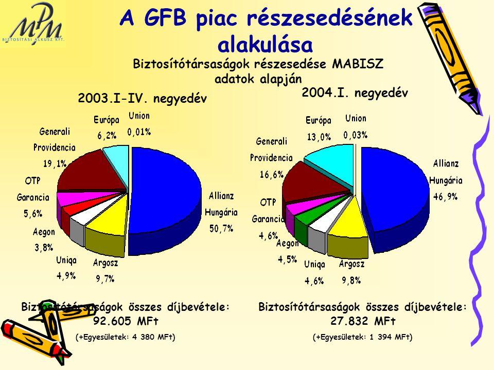 A GFB piac részesedésének alakulása