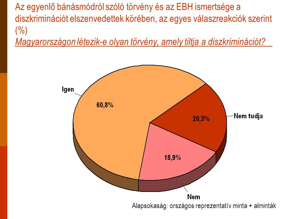 Az egyenlő bánásmódról szóló törvény és az EBH ismertsége a diszkriminációt elszenvedettek körében, az egyes válaszreakciók szerint (%) Magyarországon létezik-e olyan törvény, amely tiltja a diszkriminációt