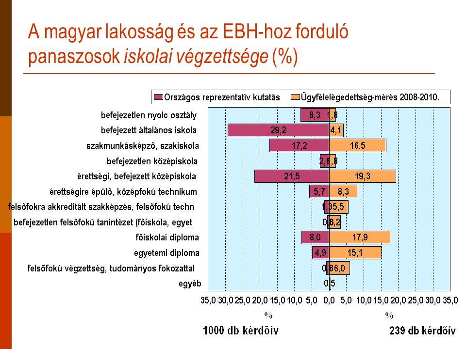 A magyar lakosság és az EBH-hoz forduló panaszosok iskolai végzettsége (%)