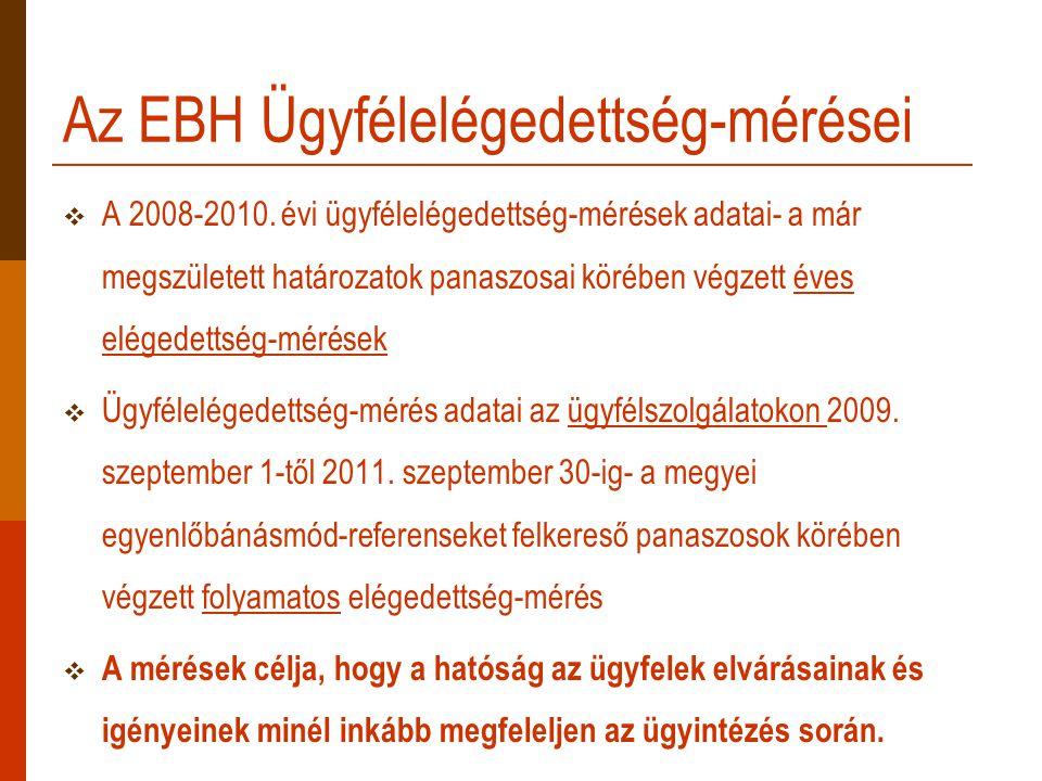 Az EBH Ügyfélelégedettség-mérései