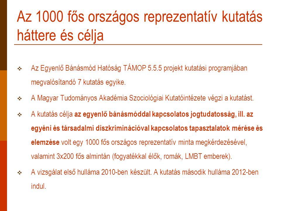 Az 1000 fős országos reprezentatív kutatás háttere és célja