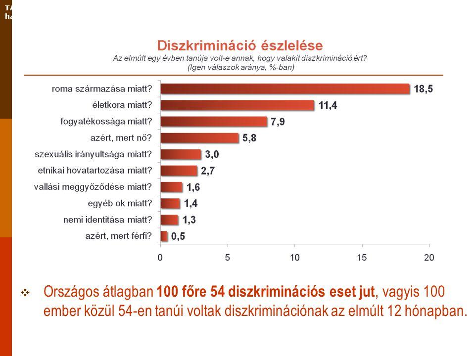 TÁMOP-5.5.5/08/1 - A diszkrimináció elleni küzdelem – a társadalmi szemléletformálás és hatósági munka erősítése