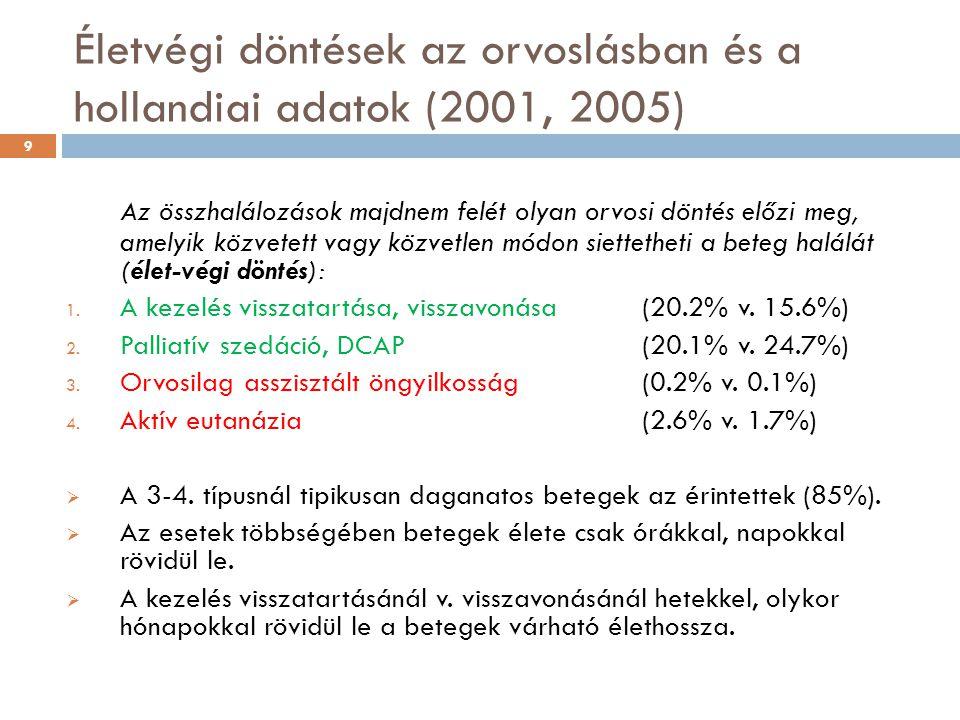 Életvégi döntések az orvoslásban és a hollandiai adatok (2001, 2005)