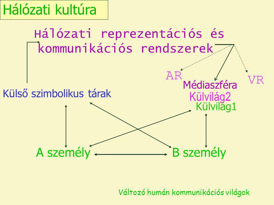Hálózati kultúra Hálózati reprezentációs és kommunikációs rendszerek. AR. VR. Médiaszféra. Külső szimbolikus tárak.