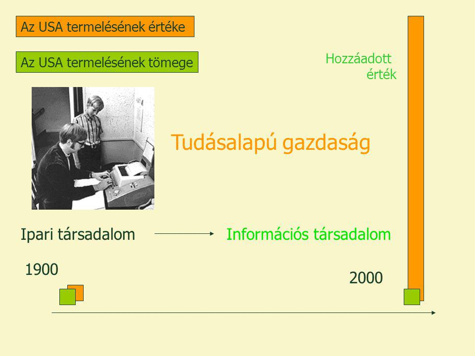 Tudásalapú gazdaság Ipari társadalom Információs társadalom 1900 2000