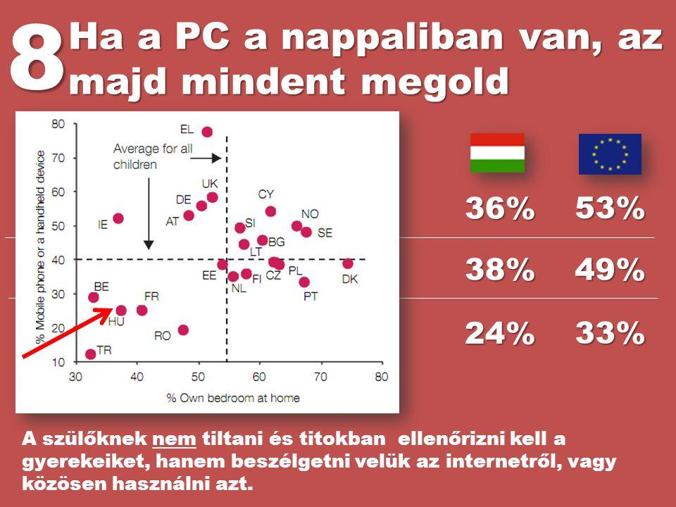 8 Ha a PC a nappaliban van, az majd mindent megold 36% 53% 38% 49% 24%
