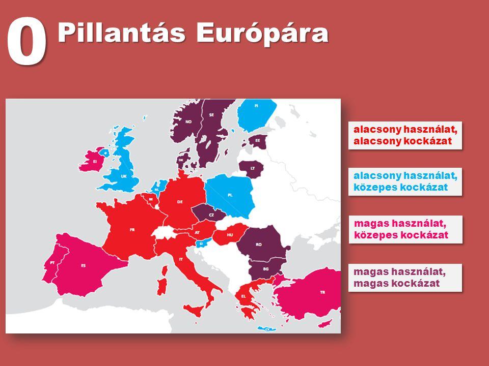 Pillantás Európára alacsony használat, alacsony kockázat