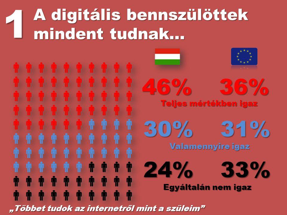 1 46% 36% 30% 31% 24% 33% A digitális bennszülöttek mindent tudnak…