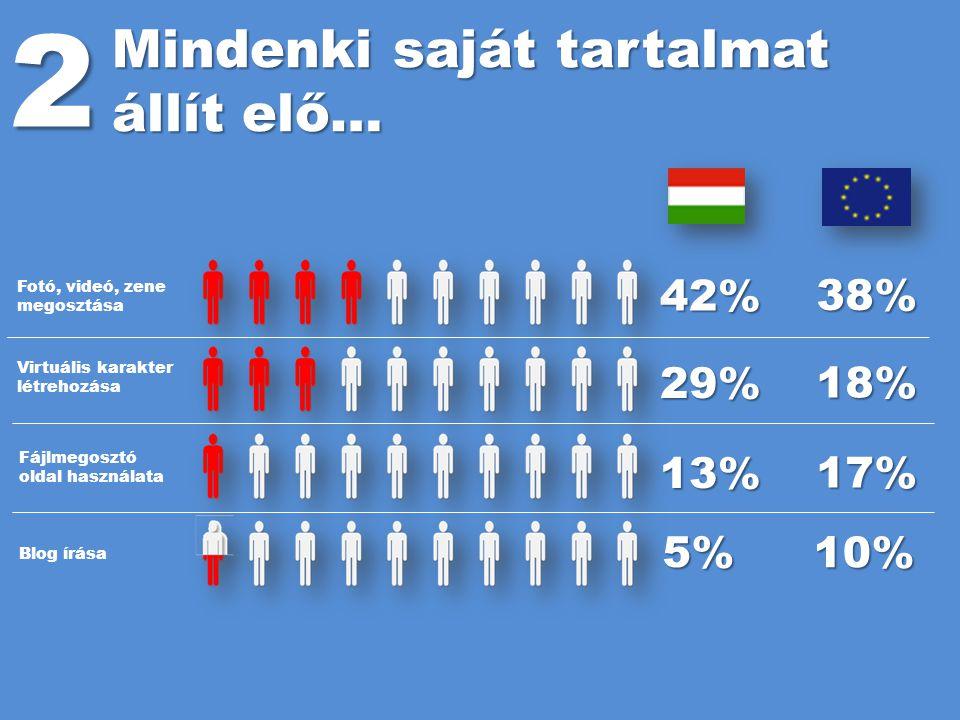 2 Mindenki saját tartalmat állít elő… 42% 38% 29% 18% 13% 17% 5% 10%