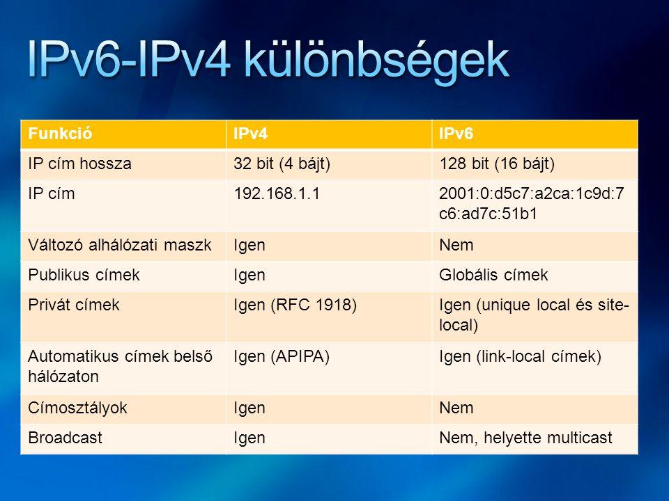 IPv6-IPv4 különbségek Funkció IPv4 IPv6 IP cím hossza 32 bit (4 bájt)