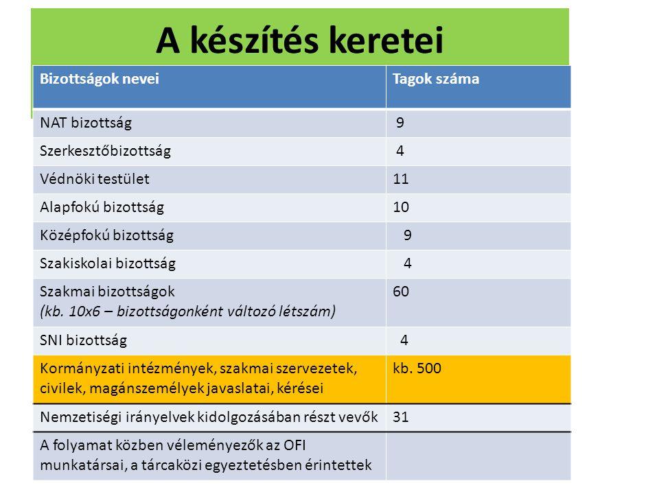 A készítés keretei Bizottságok nevei Tagok száma NAT bizottság 9