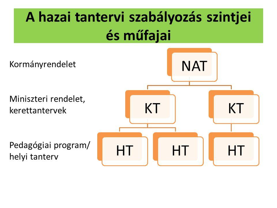 A hazai tantervi szabályozás szintjei és műfajai