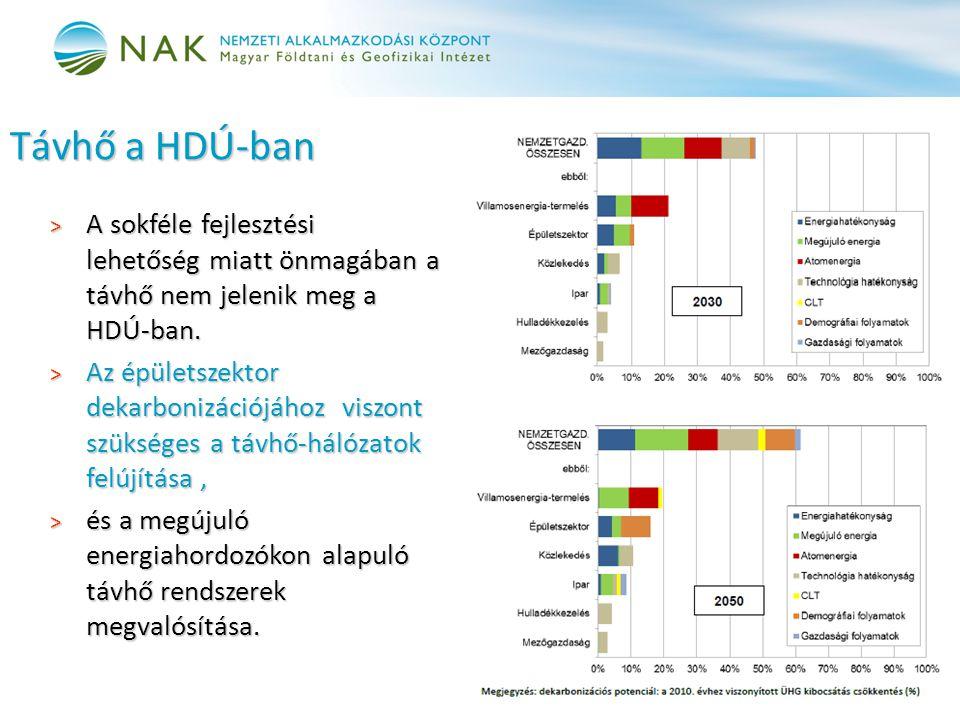 Távhő a HDÚ-ban A sokféle fejlesztési lehetőség miatt önmagában a távhő nem jelenik meg a HDÚ-ban.