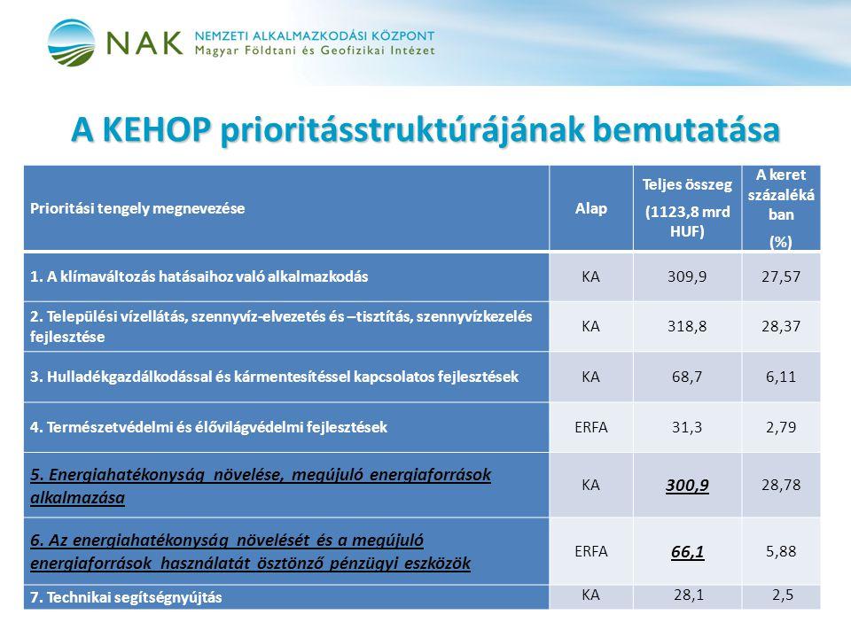 A KEHOP prioritásstruktúrájának bemutatása