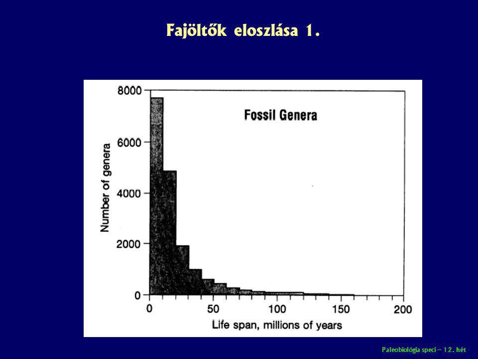 Fajöltők eloszlása 1. Paleobiológia speci – 12. hét