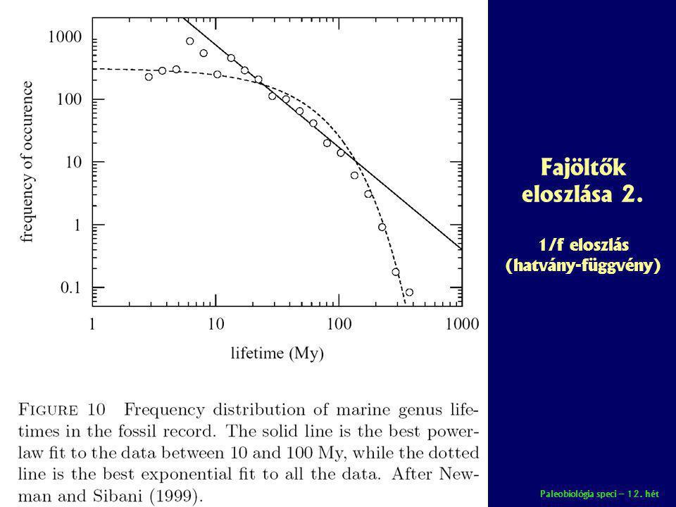 Fajöltők eloszlása 2. 1/f eloszlás (hatvány-függvény)