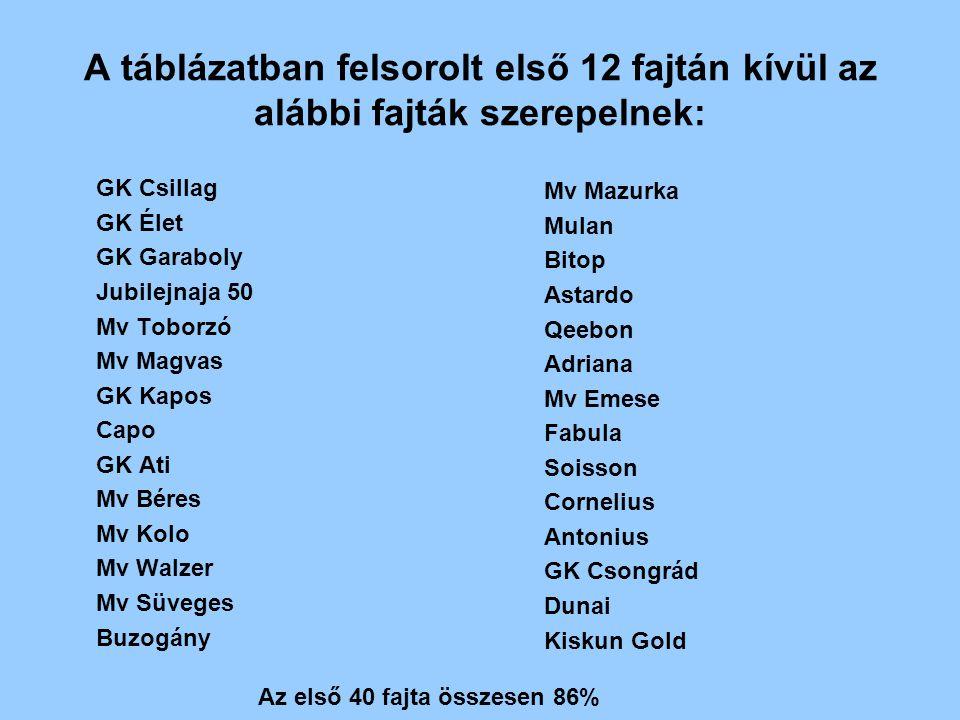 A táblázatban felsorolt első 12 fajtán kívül az alábbi fajták szerepelnek: